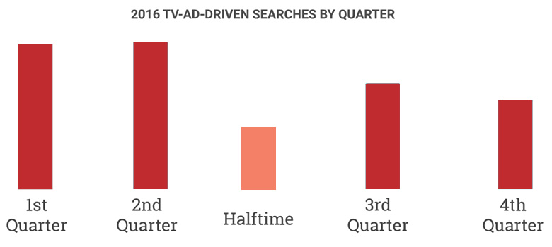 Ad Driven Searches